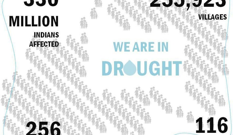 Help the Drought affected in Odisha