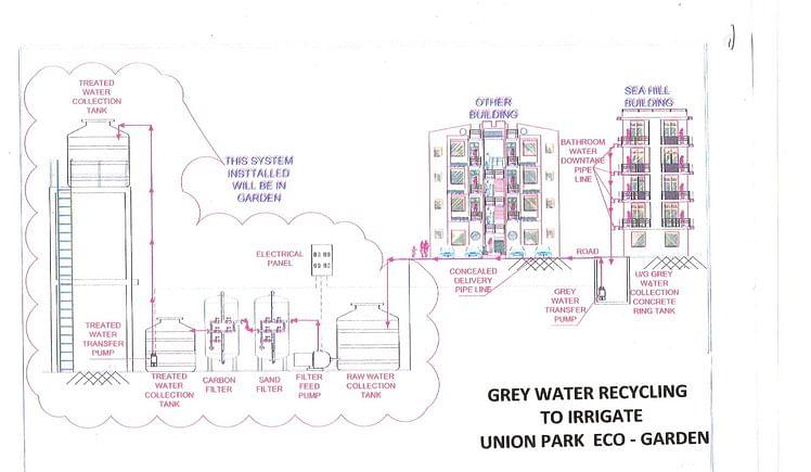 Raise money for Union park's water conservation project